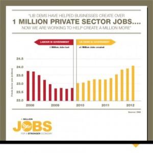 A million jobs infographic